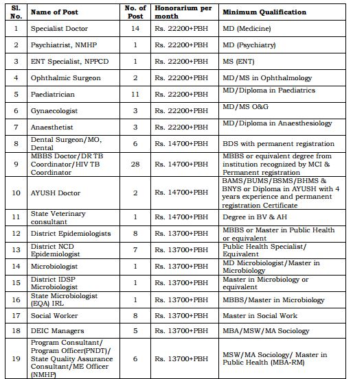 nhm-manipur-recruitment-2016-payscale-1