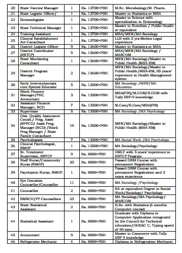 nhm-manipur-recruitment-2016-payscale-2